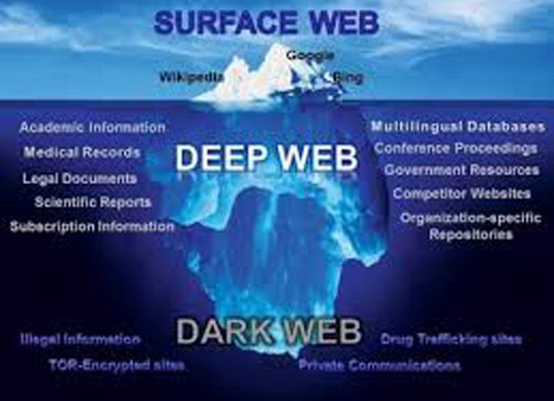 Introduction Deep Dark Web, Dark Web Solutions