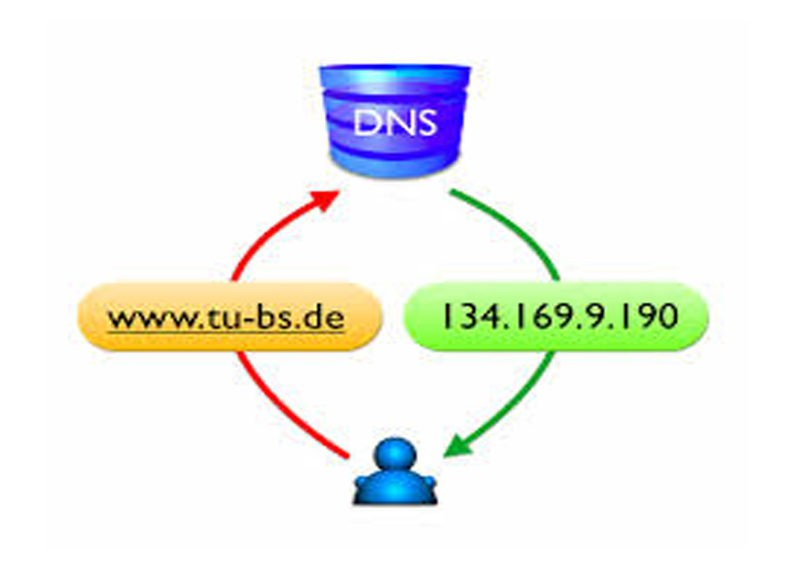 DNS Hijacking and DNS Spoofing